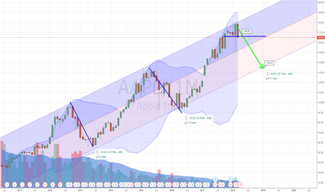 AAPL: AAPL Correction Coming?