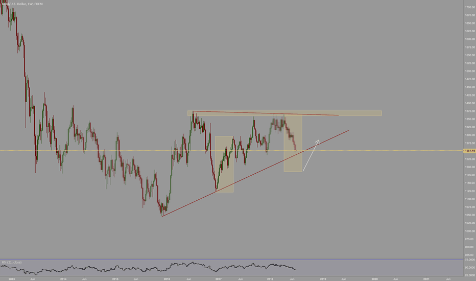 XAUUSD: anything can happen