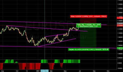 EURUSD: already shorted...