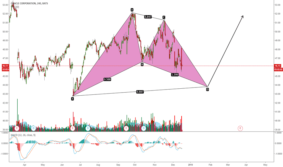 ORCL: ORACLE: POTENTIAL HARMONIC PATTERN ON THE MAKING