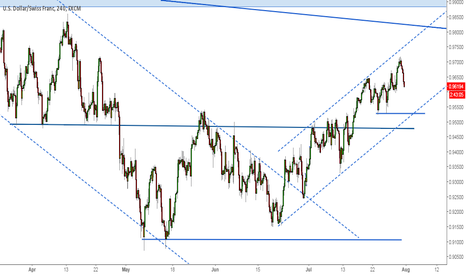 USDCHF: UsdChf in an uptrend chanel
