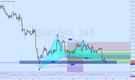 EURUSD: Gartley on H4 EURUSD