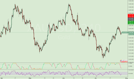 XAUUSD: I am sorry I did not publish any chart for a long time.