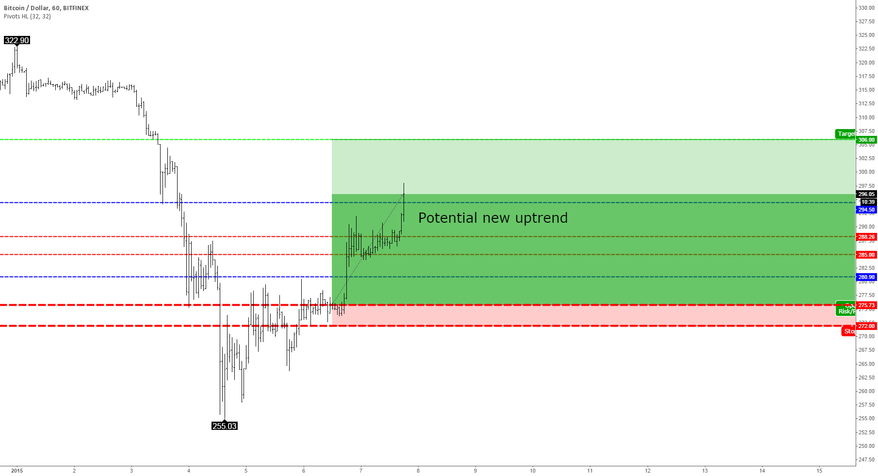 I hereby pronounce a bounce from $255 (fixed extended version)