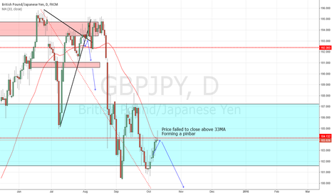 GBPJPY: Short GBP