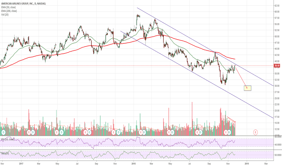 AAL: $AAL American Airlines at Resistance / Bearish Options Activity