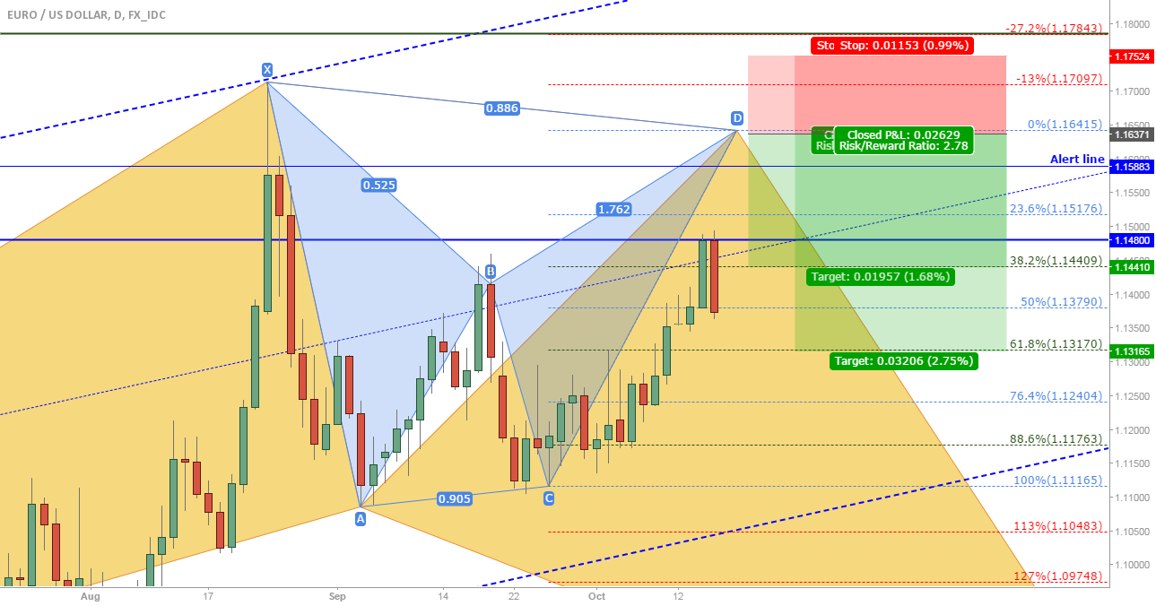 EUR/USD: Possible new bearish bat