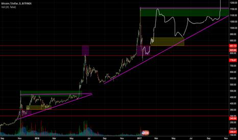 BTCUSD: BTCUSD LONG - Another triangle has begun.