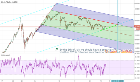 BTCUSD: BTC triangle formation....