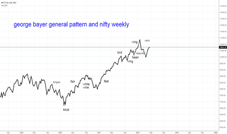 NIFTY: nifty and george bayer general pattern
