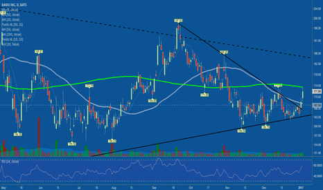 BIDU: Showing follow through today