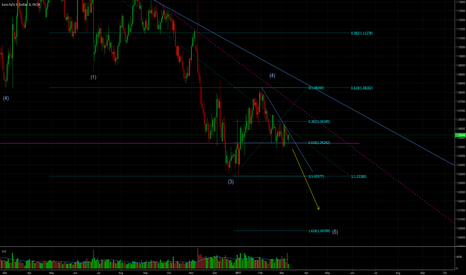 EURUSD: Expecting one more impulsive intermediate wave down