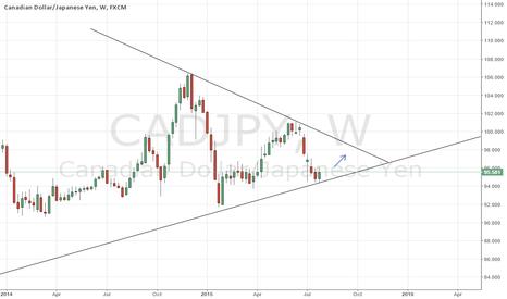 CADJPY: CADJPY Long Swing Trade