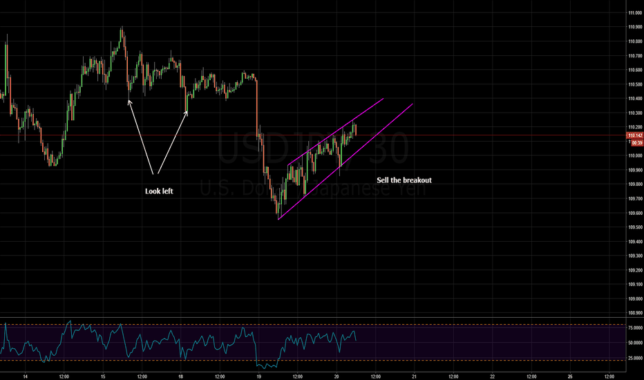 USDJPY: rising wedge - sell the breakout