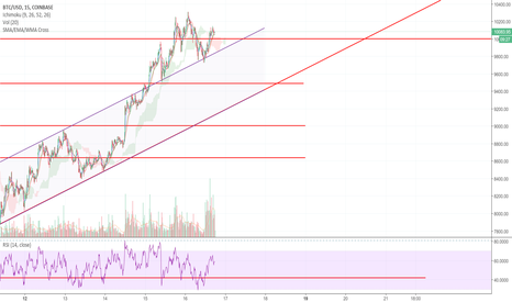 BTCUSD: BTC: Broke out of channel