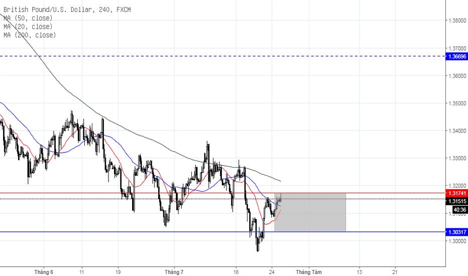 GBPUSD: GBP/USD ngắn hạn, ngày 25/07/2018