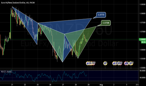 EURNZD: BEAR CYPHER & BEAR GARTLEY ON EURNZD