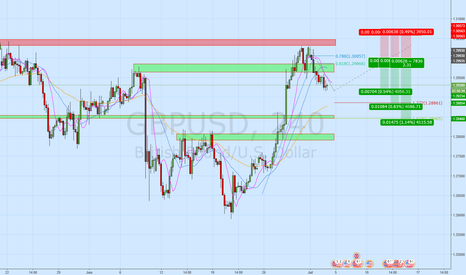 GBPUSD: GBPUSD 2618 Trade everyone is watching
