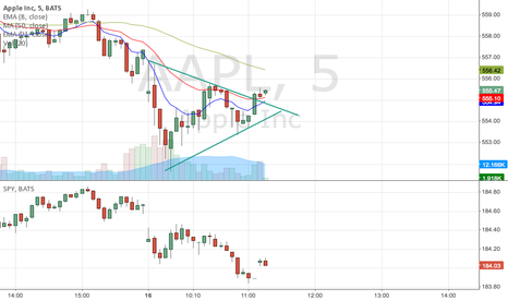 AAPL: Wedge on 5 min