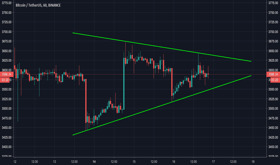 BTCUSDT: We are in a tightening range and breakout is expected soon !