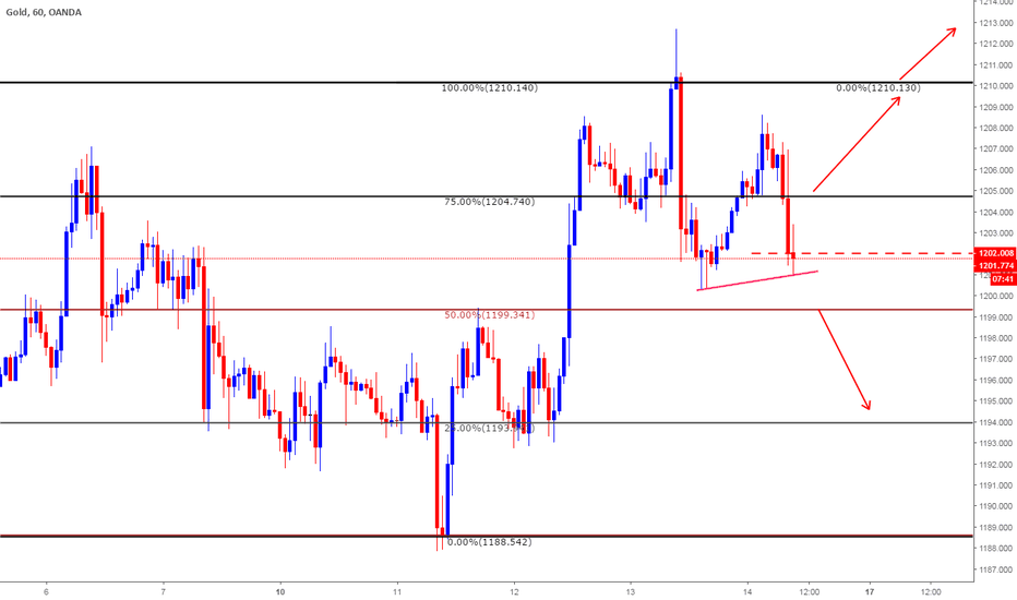 XAUUSD: Intraday Plan for Sep 14th 2018
