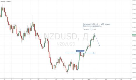 NZDUSD: Продажа NZD