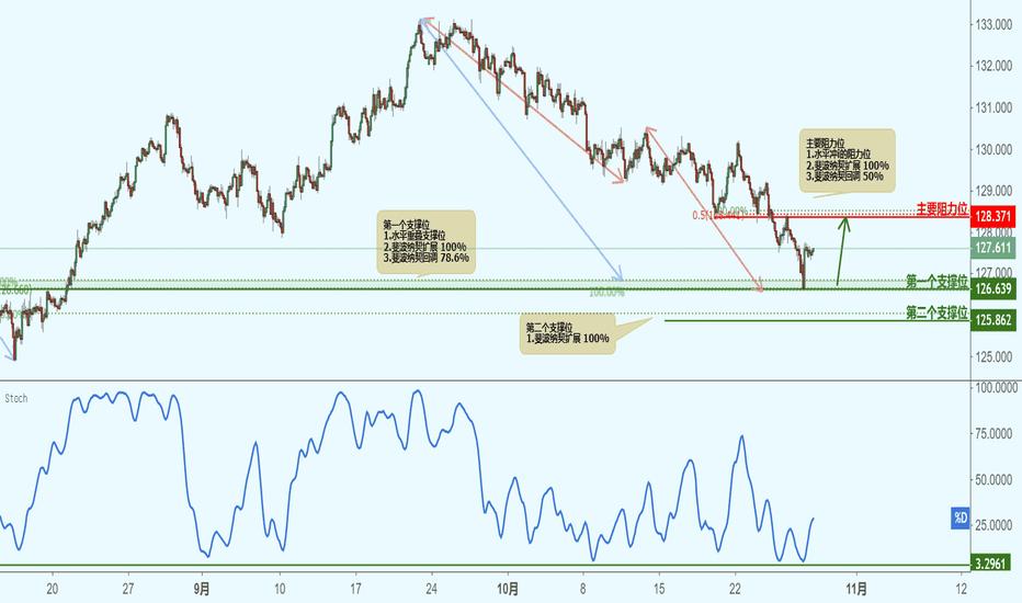 EURJPY: EURJPY 欧元兑日元(2小时图)-接近支撑位,反弹上涨!