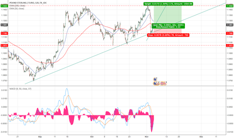 GBPEUR: November play - GBP continues to grind upwards against the Euro