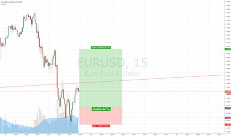 EURUSD: EURO USD BOUNCING