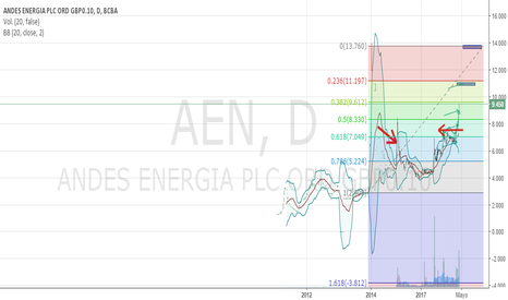 AEN: proximos objetivos $AEN Retroceso Fibonacci