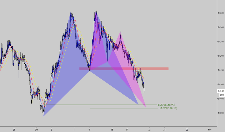 EURAUD: Bat --Butterfly