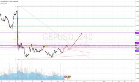 GBPUSD: Break trendline and Up for GU
