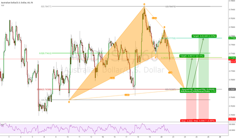 AUDUSD: AUDUSD 1h Bullish Bat Pattern