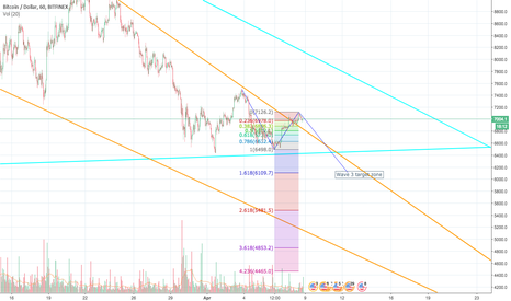 BTCUSD: BTC next few days?