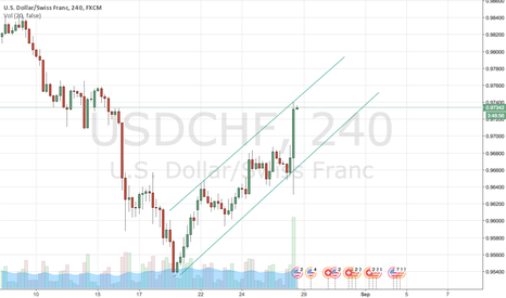 USDCHF: USD/CHF 4H Time Frame Bullish channel