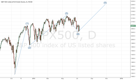 SPX500: SP500 to 2200