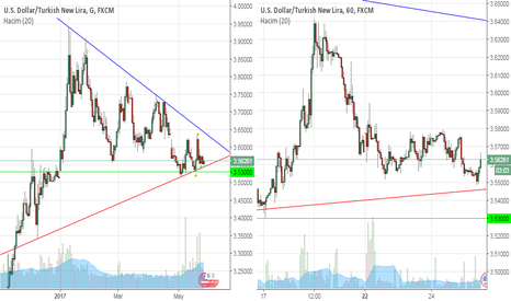 USDTRY: USDTRY - Dolar TL hala üçgen içinde !