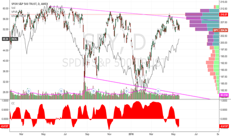 SPY: Schizophrenic Market & Oil Correlation Decoupled