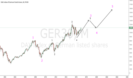 GER30: DAX POSSIBLE EW COUNT