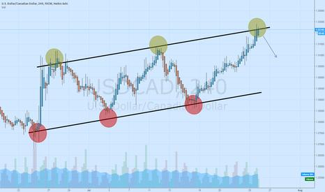 USDCAD: USD/CAD Potential Short
