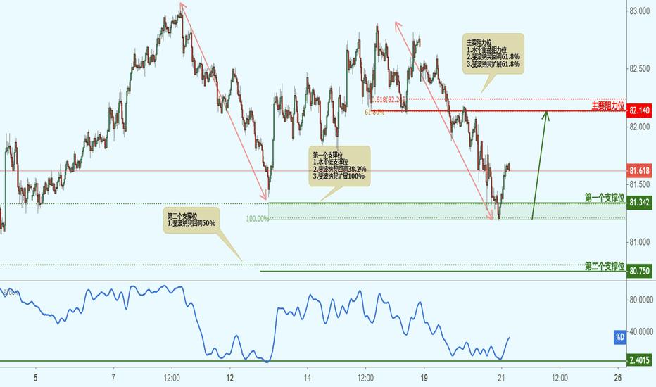 AUDJPY: AUDJPY 澳元兑日元(30分钟图)-接近支撑位,反弹上涨!