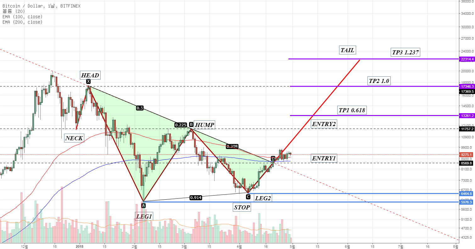 BTC/USD Dragon bullish pattern