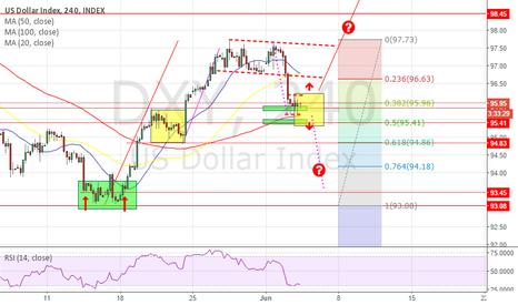 DXY: Dollar Data Dependant