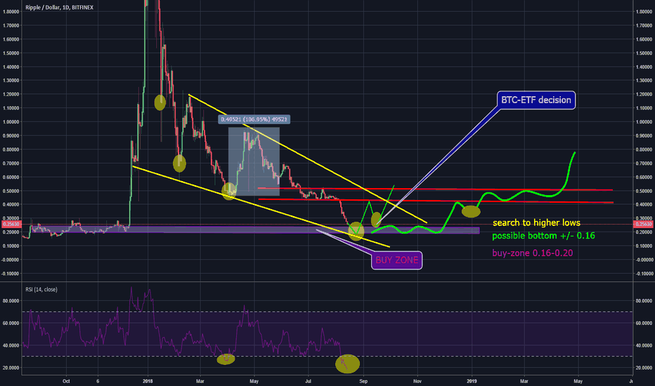 XRPUSD: We're falling into the buy-zone,Update(XRPUSD/BTC (daily/hourly)