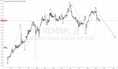 RLMNP: Прогноз по акциям Роллман ап