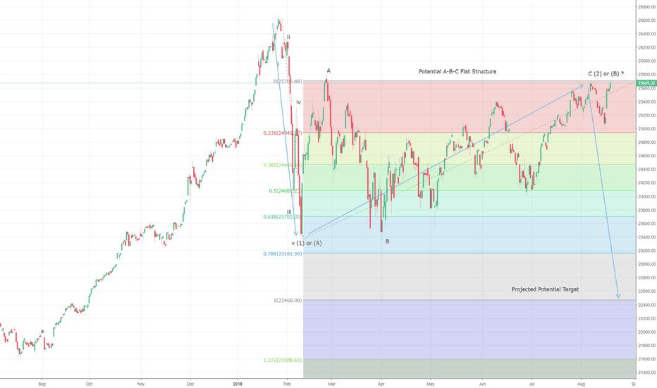 DJI: Dow Jones Potential Flat Corrective Structure Intact:?