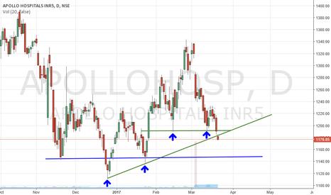 APOLLOHOSP: Apollo Hospitals Break the channel and support...