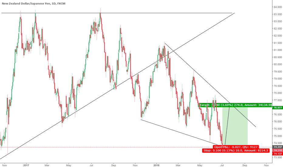NZDJPY: very small risk and a huge return