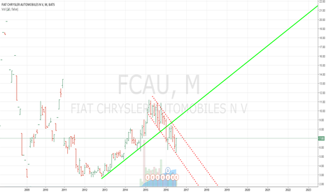 Fcau stock options