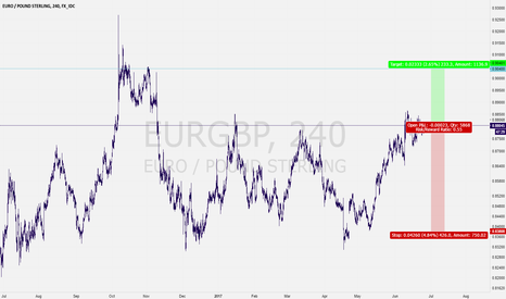 EURGBP: EURGBP, I Took The Risk